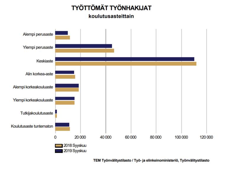 TEM: Työttömät työnhakijat koulutusasteittain -diagrammi
