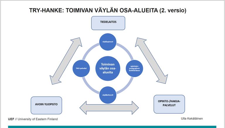 ulla-kekalainen-vaylaelementit.png