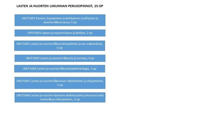 Lasten ja nuorten liik perusopinnot_kaavio.jpg